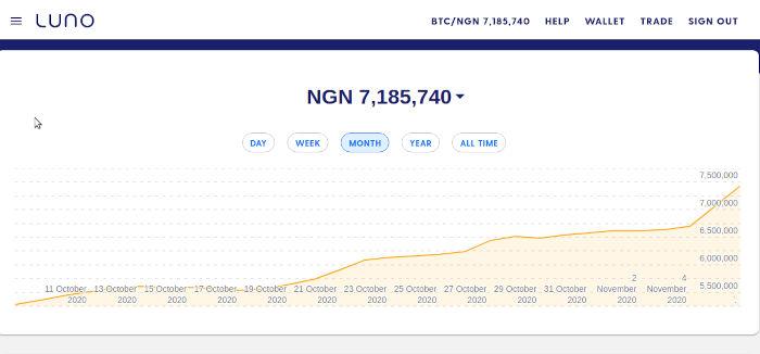 Bitcoin Price Rises Beyond 7 million Naira on Luno