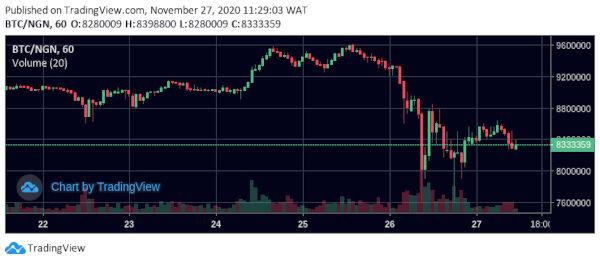 Bitcoin sudden crash