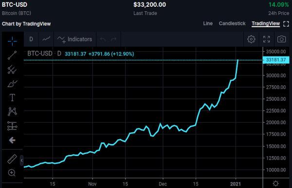 Bitcoin BTC price as at Jan 2 2021
